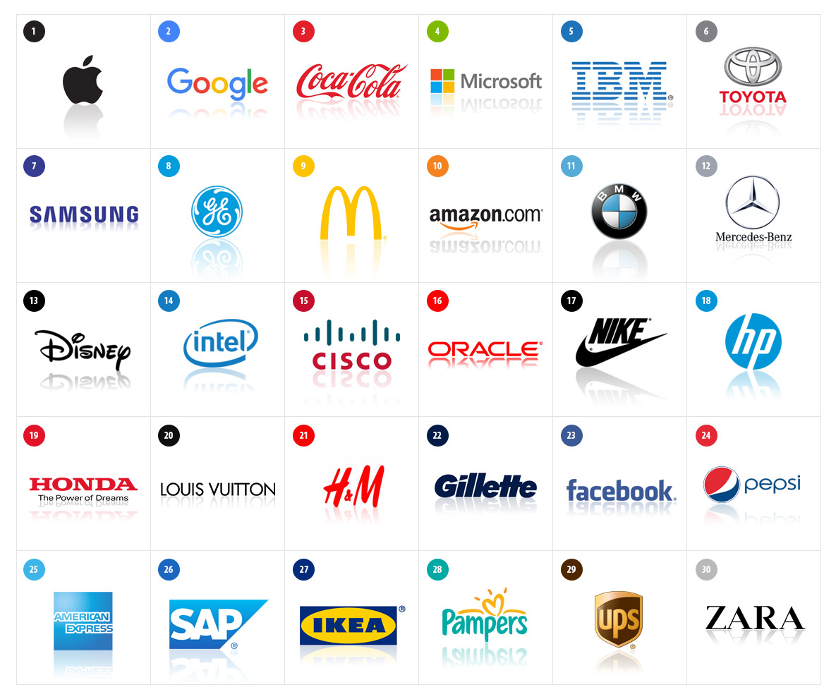 valuable brands of the world