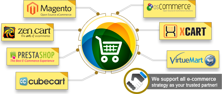 how to create an ecommerce platform
