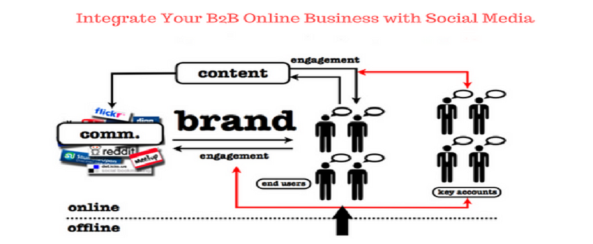 integrate-your-b2b-online-business-with-social-media