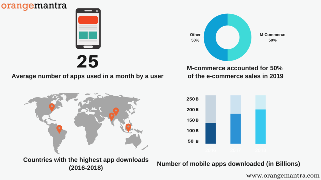 Mobile Apps Role in Ecommerce Industry - Orangemantra
