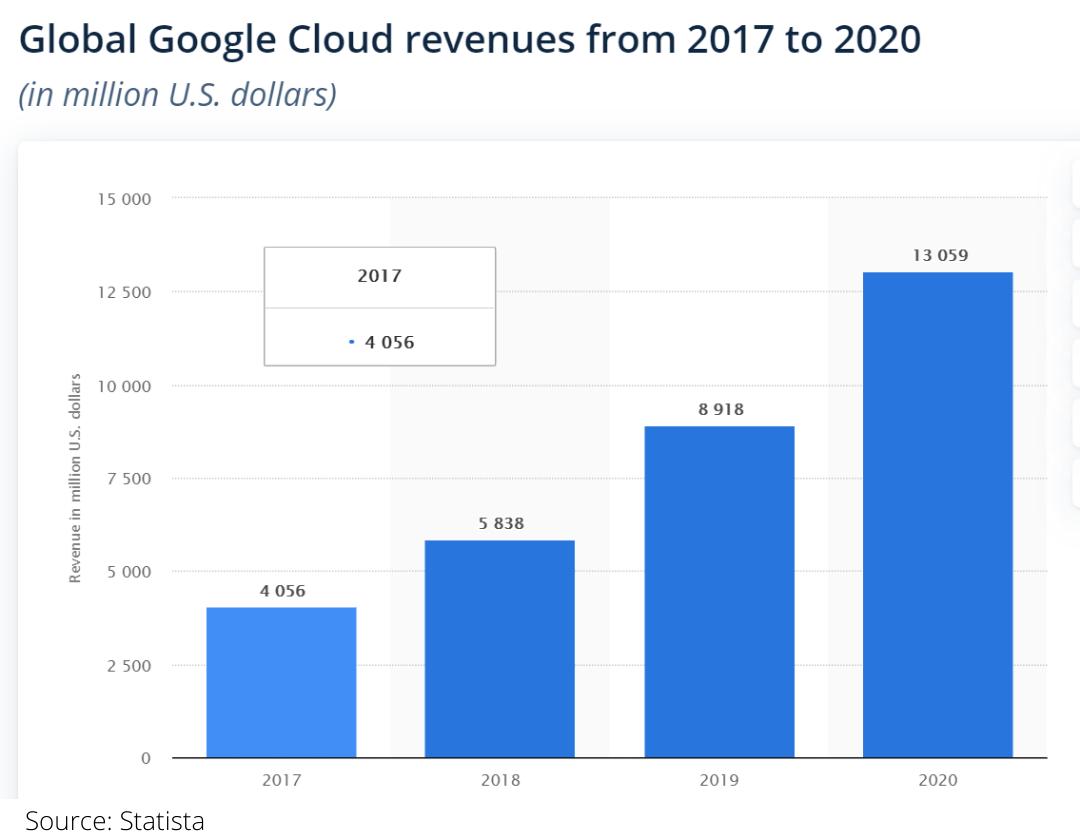 Google's Roadmap to Beat Cloud Rivals