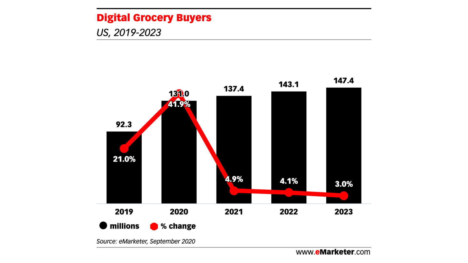 Digital Grocery Buyers