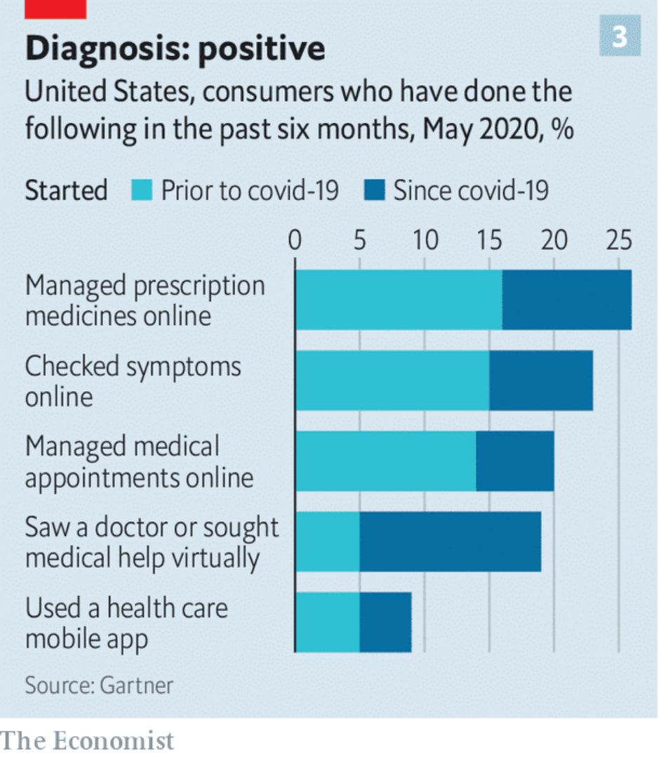 Digital Healthcare statistics