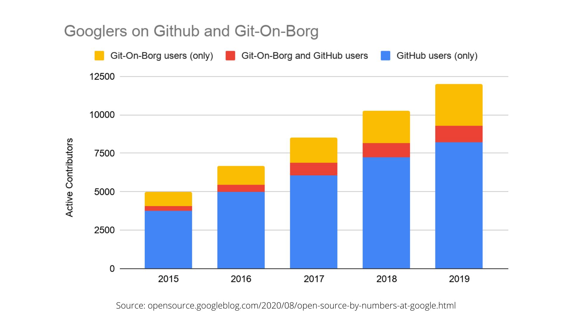 Googlers on github