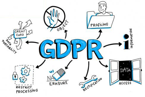 Image result for GDPR Solutions