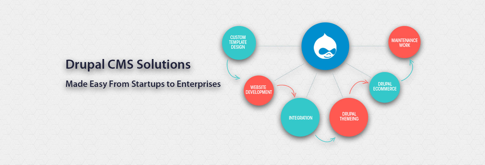 drupal theme development and integration services