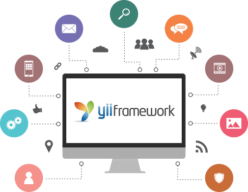 Benefits of Yii Framework